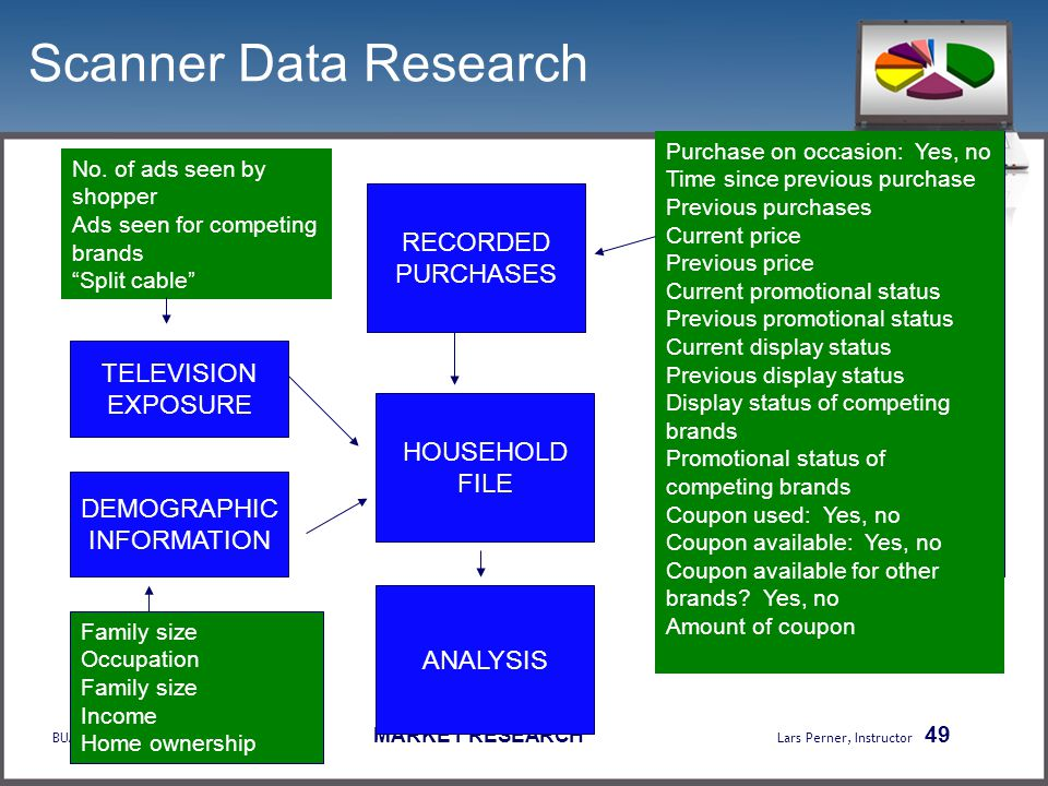 BUAD 307 MARKET RESEARCH Lars Perner, Instructor 49 Scanner Data Research TELEVISION EXPOSURE DEMOGRAPHIC INFORMATION ANALYSIS RECORDED PURCHASES HOUS
