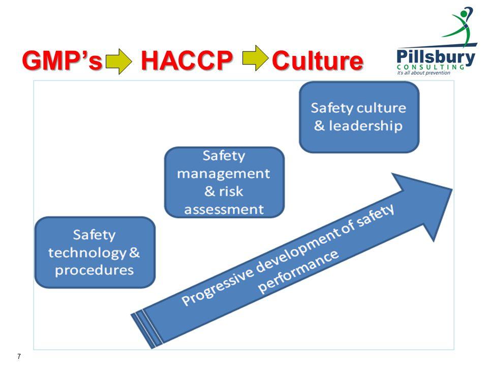 GMP's HACCP Culture 7
