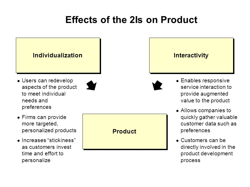 Effects of the 2Is on Product Users can redevelop aspects of the product to meet individual needs and preferences Firms can provide more targeted, personalized products Increases stickiness as customers invest time and effort to personalize Enables responsive service interaction to provide augmented value to the product Allows companies to quickly gather valuable customer data such as preferences Customers can be directly involved in the product development process Individualization Interactivity Product