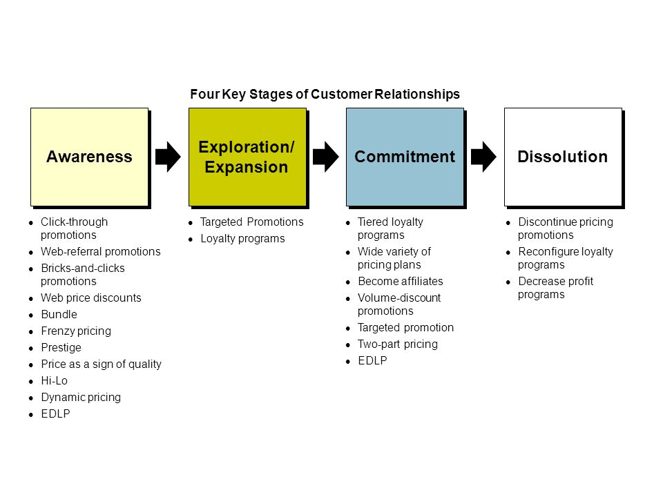 Four Key Stages of Customer Relationships Click-through promotions Web-referral promotions Bricks-and-clicks promotions Web price discounts Bundle Frenzy pricing Prestige Price as a sign of quality Hi-Lo Dynamic pricing EDLP Targeted Promotions Loyalty programs Tiered loyalty programs Wide variety of pricing plans Become affiliates Volume-discount promotions Targeted promotion Two-part pricing EDLP Discontinue pricing promotions Reconfigure loyalty programs Decrease profit programs Awareness Exploration/ Expansion Exploration/ Expansion Commitment Dissolution