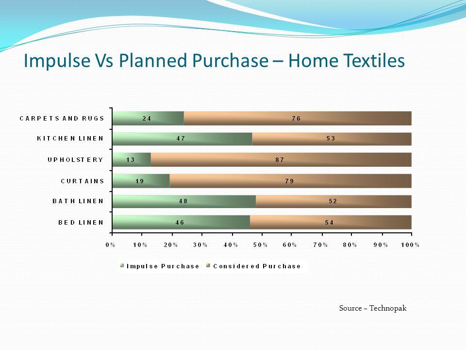 Impulse Vs Planned Purchase – Home Textiles Source – Technopak
