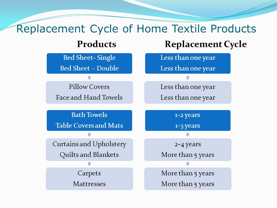 Replacement Cycle of Home Textile Products Bed Sheet- Single Bed Sheet – Double Pillow Covers Face and Hand Towels Less than one year Bath Towels Tabl