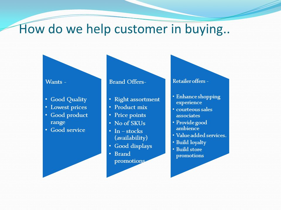 How do we help customer in buying.. Wants - Good Quality Lowest prices Good product range Good service Brand Offers- Right assortment Product mix Pric