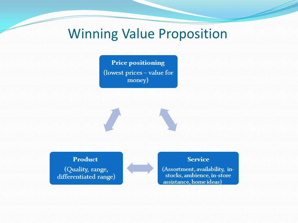 Winning Value Proposition Price positioning (lowest prices – value for money) Service (Assortment, availability, in- stocks, ambience, in-store assist