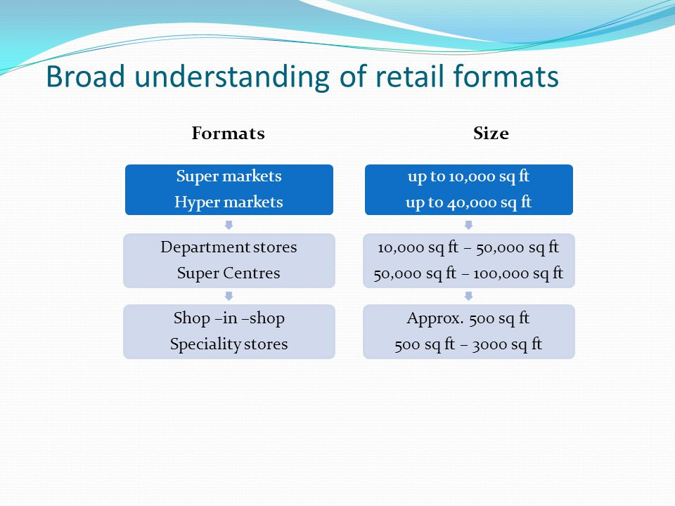 What does a Hypermarket mean to us..