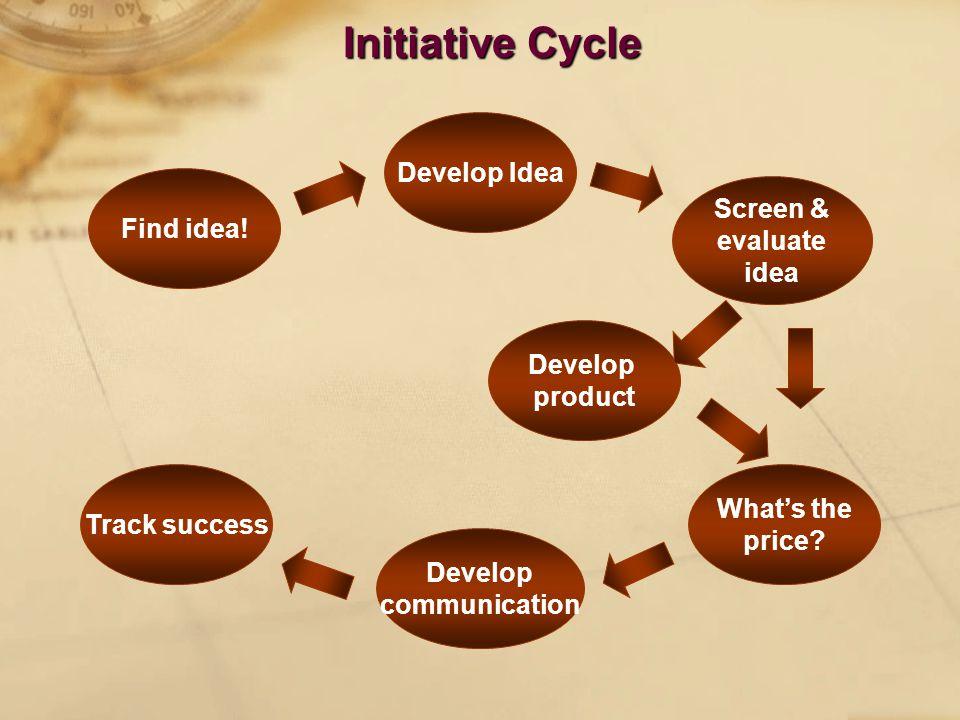 Initiative Cycle Find idea. Develop Idea Screen & evaluate idea What's the price.