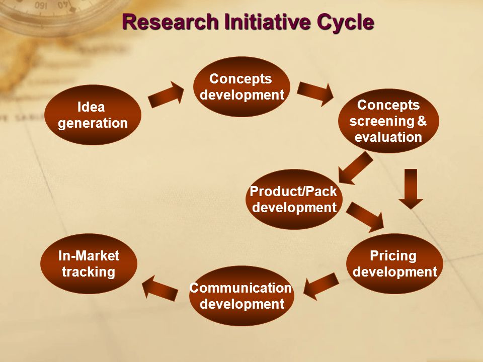 Research Initiative Cycle Idea generation Concepts development Concepts screening & evaluation Pricing development Communication development In-Market tracking Product/Pack development