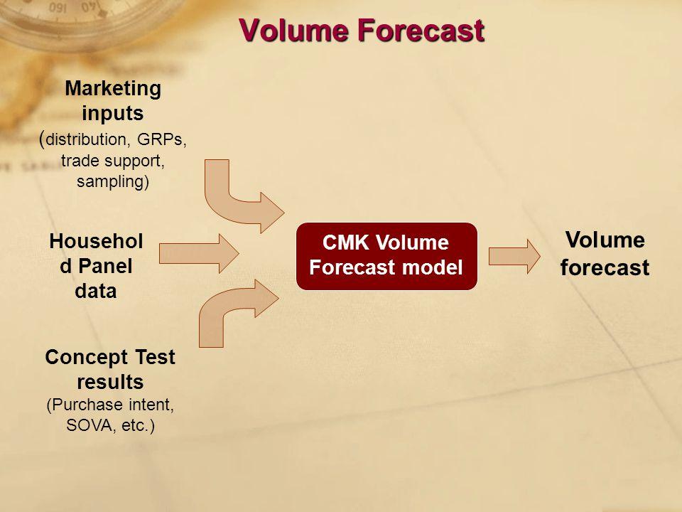 Volume Forecast CMK Volume Forecast model Volume forecast Concept Test results (Purchase intent, SOVA, etc.) Marketing inputs ( distribution, GRPs, trade support, sampling) Househol d Panel data