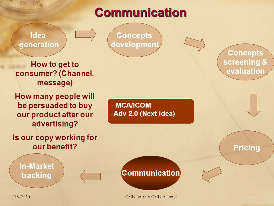 4/18/2015CMK for non-CMK training Communication - MCA/ICOM -Adv 2.0 (Next Idea) Idea generation Concepts development Concepts screening & evaluation Pricing Communication In-Market tracking How to get to consumer.