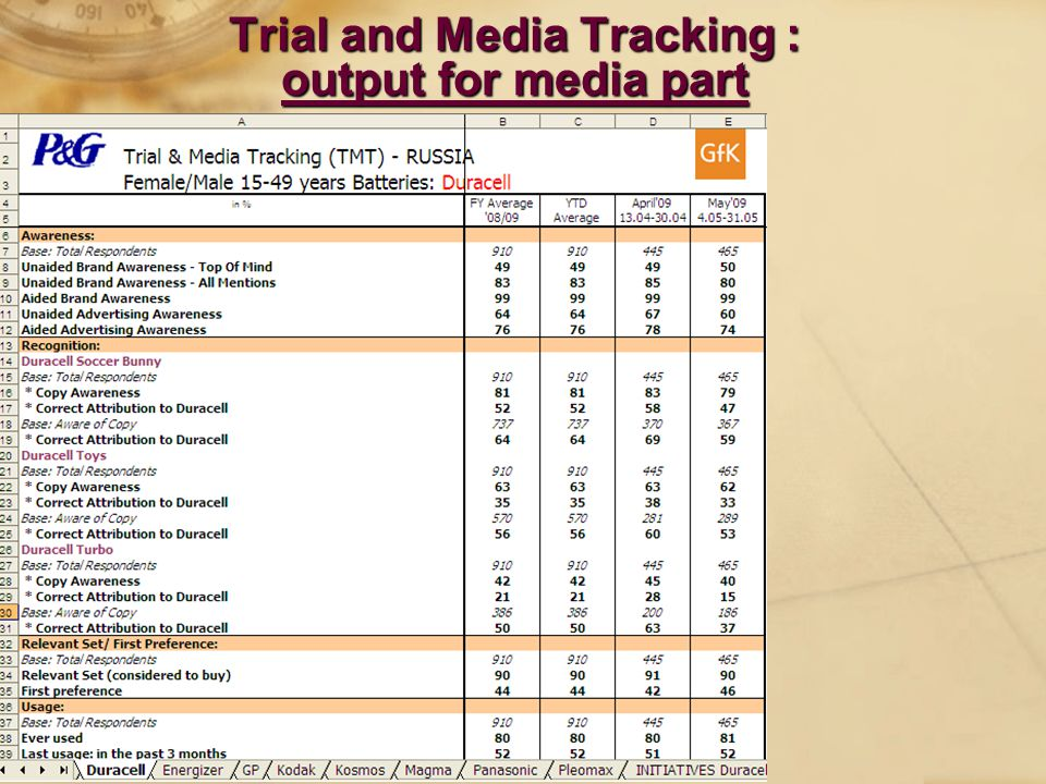 Trial and Media Tracking : output for media part