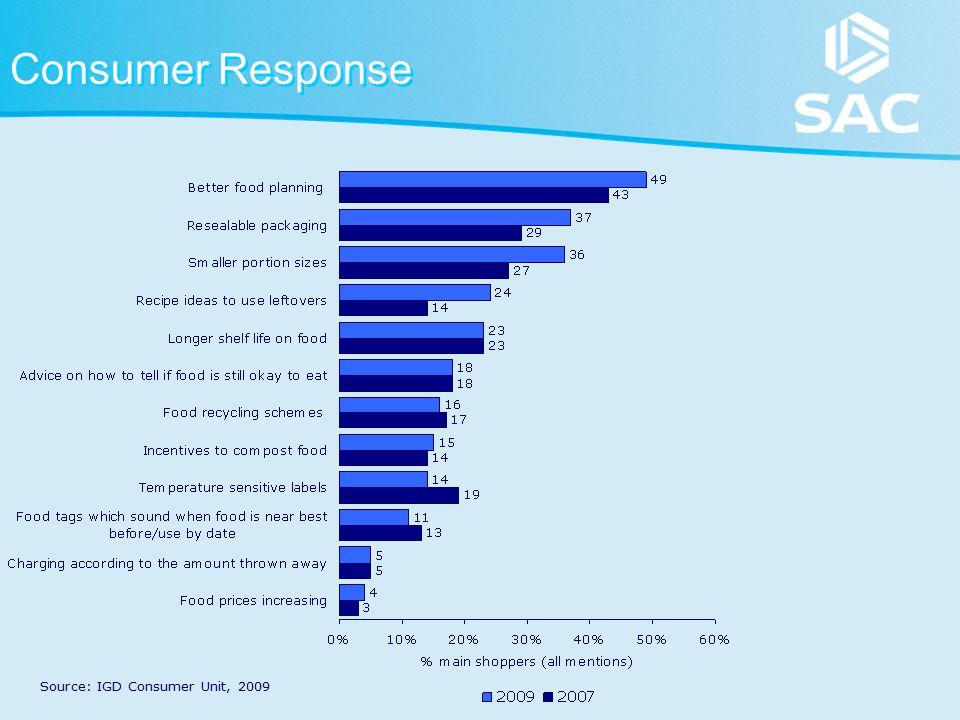 Consumer Response Source: IGD Consumer Unit, 2009