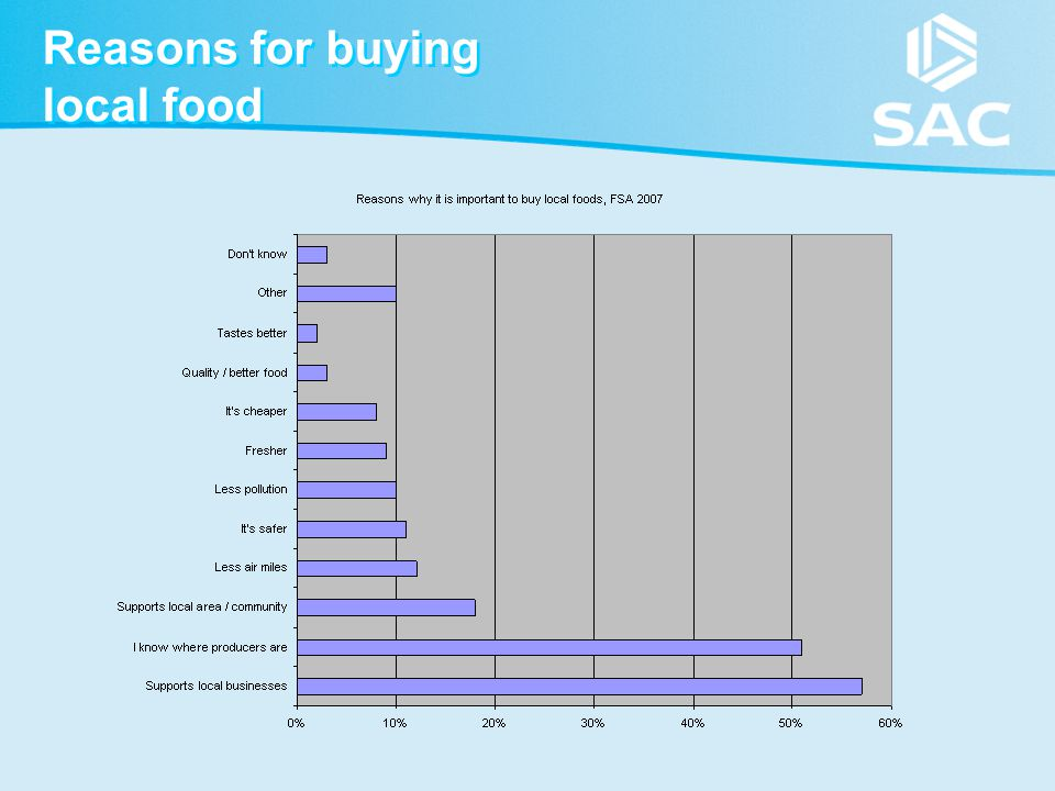 Reasons for buying local food
