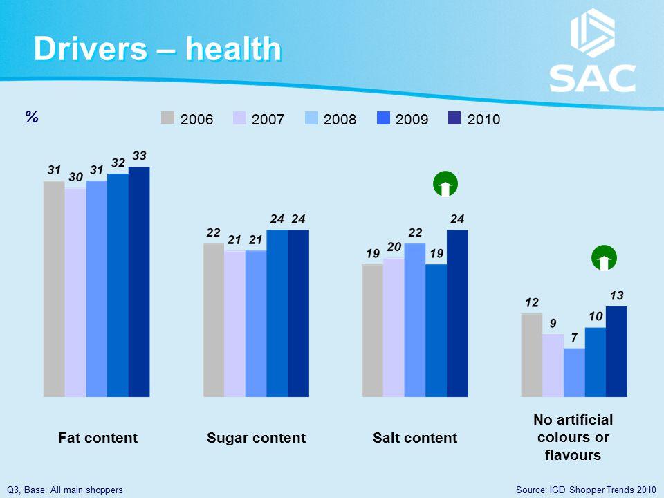 Drivers – health Q3, Base: All main shoppersSource: IGD Shopper Trends 2010 % Fat contentSugar contentSalt content No artificial colours or flavours 20062007200820092010