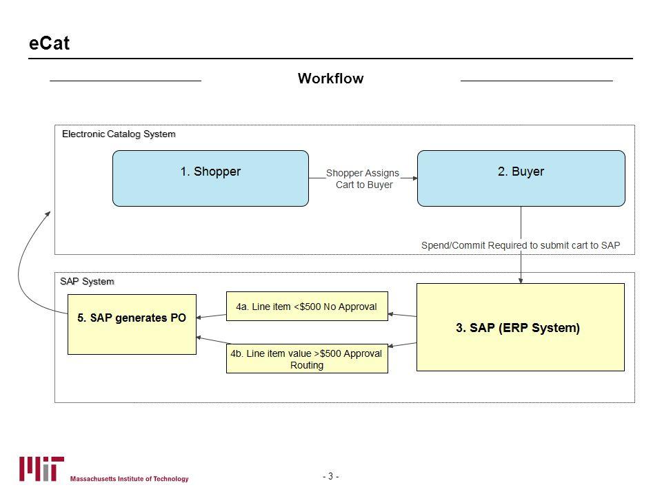 eCat - 3 - Electronic Catalog System Workflow SAP System