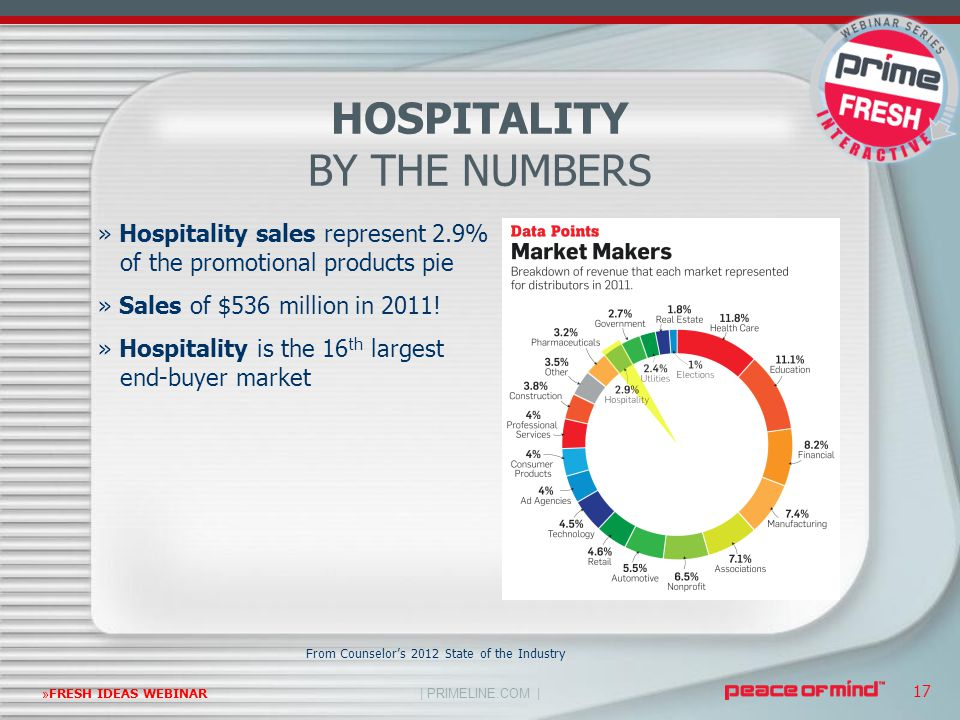| PRIMELINE.COM | »FRESH IDEAS WEBINAR 17 » Hospitality sales represent 2.9% of the promotional products pie » Sales of $536 million in 2011! » Hospit