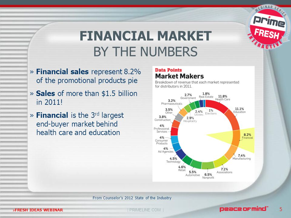 | PRIMELINE.COM | »FRESH IDEAS WEBINAR 5 FINANCIAL MARKET BY THE NUMBERS From Counselor's 2012 State of the Industry » Financial sales represent 8.2%
