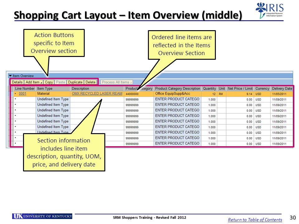 Shopping Cart Layout – Item Overview (middle) Section information includes line item description, quantity, UOM, price, and delivery date Ordered line