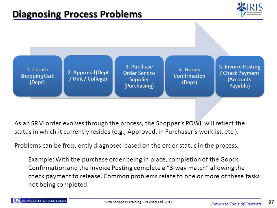 Diagnosing Process Problems 2. Approval (Dept / Unit / College) 3. Purchase Order Sent to Supplier (Purchasing) 4. Goods Confirmation (Dept) 5. Invoic
