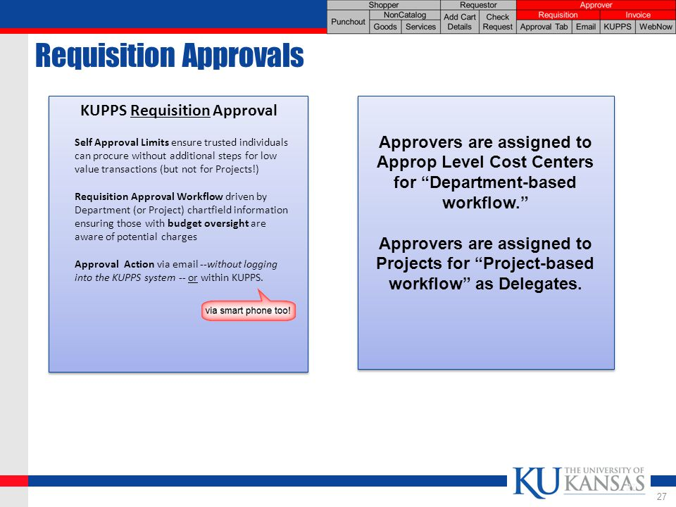 Requisition Approvals KUPPS Requisition Approval Self Approval Limits ensure trusted individuals can procure without additional steps for low value transactions (but not for Projects!) Requisition Approval Workflow driven by Department (or Project) chartfield information ensuring those with budget oversight are aware of potential charges Approval Action via  --without logging into the KUPPS system -- or within KUPPS.