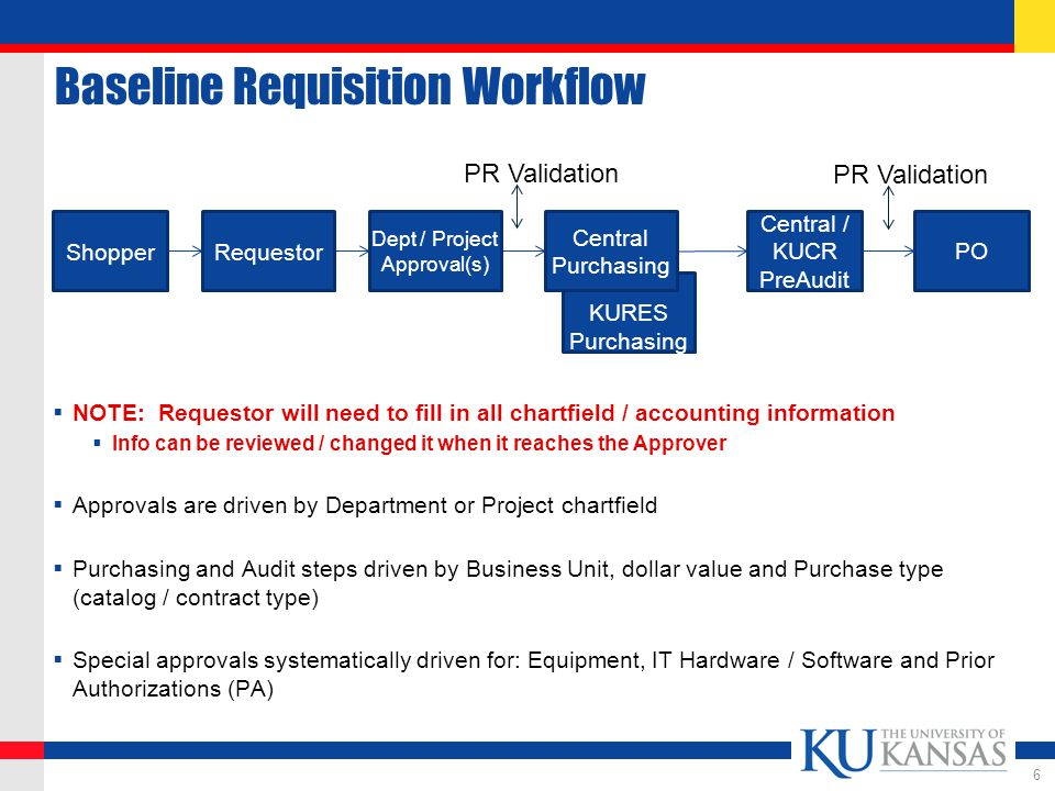 Requisition Approvals KUPPS Requisition Approval Self Approval Limits ensure trusted individuals can procure without additional steps for low value transactions (but not for Projects!) Requisition Approval Workflow driven by Department (or Project) chartfield information ensuring those with budget oversight are aware of potential charges Approval Action via email --without logging into the KUPPS system -- or within KUPPS.