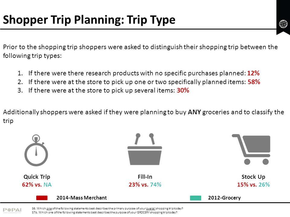 Average Basket Size For Mass Trips Here to browse or research products-no specific purchases planned 4615 Here to pick up just one or two specifically planned items Here to pick up several or many items that you planned to buy Due to the nature of the Mass Merchant channel a variety of trips were accounted for Notably even shoppers who had no intention to purchase any products emerge from Mass stores with an average of at least 4 products