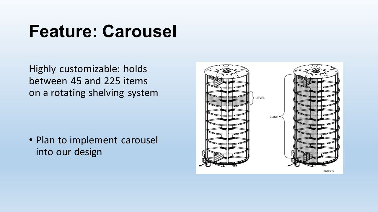 Feature: Carousel Highly customizable: holds between 45 and 225 items on a rotating shelving system Plan to implement carousel into our design