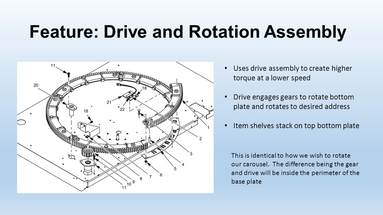 Feature: Drive and Rotation Assembly Uses drive assembly to create higher torque at a lower speed Drive engages gears to rotate bottom plate and rotates to desired address Item shelves stack on top bottom plate This is identical to how we wish to rotate our carousel.