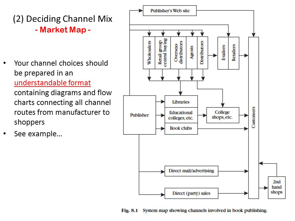 (2) Deciding Channel Mix - Market Map - Your channel choices should be prepared in an understandable format containing diagrams and flow charts connecting all channel routes from manufacturer to shoppers See example…