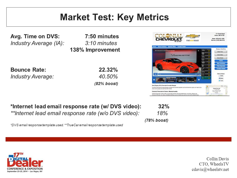 Market Test: Key Metrics Avg. Time on DVS: 7:50 minutes Industry Average (IA): 3:10 minutes 138% Improvement Bounce Rate: 22.32% Industry Average: 40.