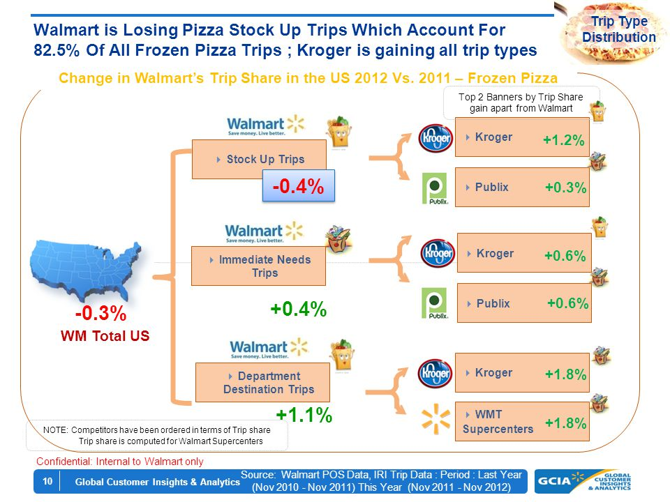 Global Customer Insights & Analytics 10 Walmart is Losing Pizza Stock Up Trips Which Account For 82.5% Of All Frozen Pizza Trips ; Kroger is gaining all trip types NOTE: Competitors have been ordered in terms of Trip share Trip share is computed for Walmart Supercenters  Stock Up Trips  Immediate Needs Trips  Kroger  Publix  WMT Supercenters Change in Walmart's Trip Share in the US 2012 Vs.