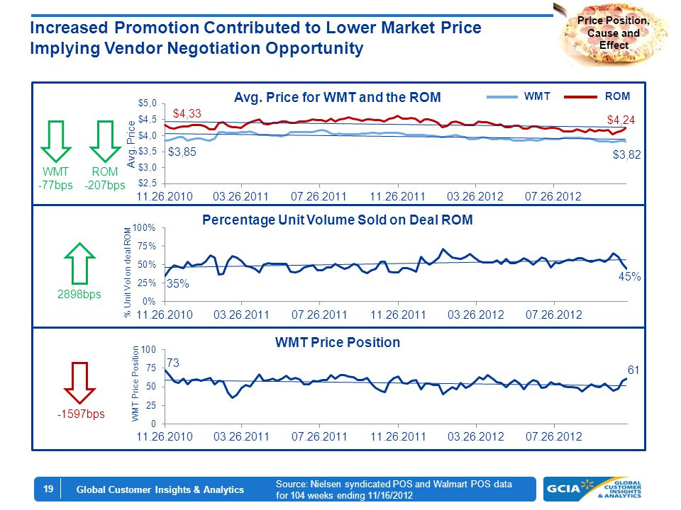 Global Customer Insights & Analytics 19 Source: Nielsen syndicated POS and Walmart POS data for 104 weeks ending 11/16/2012 WMTROM 2898bps WMT -77bps ROM -207bps -1597bps Price Position, Cause and Effect Increased Promotion Contributed to Lower Market Price Implying Vendor Negotiation Opportunity