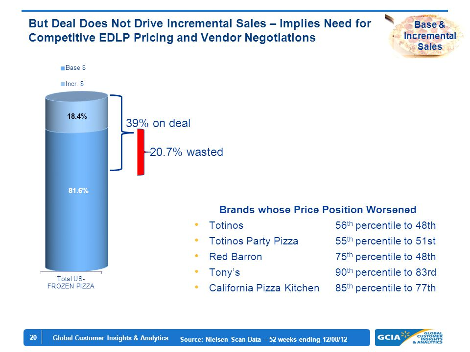 Global Customer Insights & Analytics 20 But Deal Does Not Drive Incremental Sales – Implies Need for Competitive EDLP Pricing and Vendor Negotiations Source: Nielsen Scan Data – 52 weeks ending 12/08/12 Base & Incremental Sales Brands whose Price Position Worsened Totinos 56 th percentile to 48th Totinos Party Pizza55 th percentile to 51st Red Barron75 th percentile to 48th Tony's90 th percentile to 83rd California Pizza Kitchen85 th percentile to 77th 39% on deal 20.7% wasted