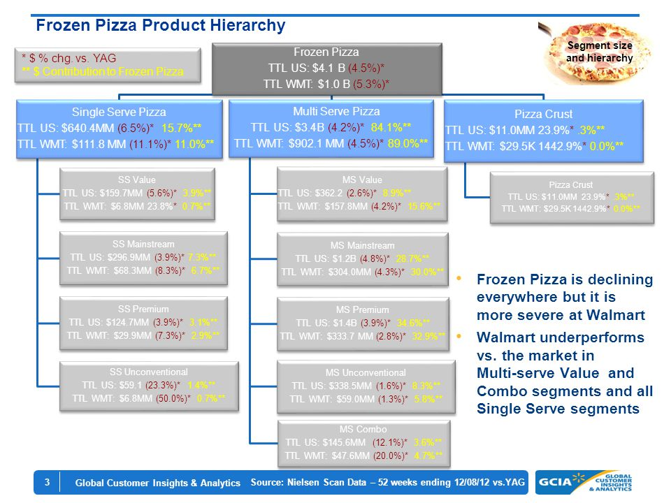 Global Customer Insights & Analytics 3 Frozen Pizza Product Hierarchy Frozen Pizza TTL US: $4.1 B (4.5%)* TTL WMT: $1.0 B (5.3%)* Single Serve Pizza TTL US: $640.4MM (6.5%)* 15.7%** TTL WMT: $111.8 MM (11.1%)* 11.0%** SS Value TTL US: $159.7MM (5.6%)* 3.9%** TTL WMT: $6.8MM 23.8%* 0.7%** SS Mainstream TTL US: $296.9MM (3.9%)* 7.3%** TTL WMT: $68.3MM (8.3%)* 6.7%** SS Premium TTL US: $124.7MM (3.9%)* 3.1%** TTL WMT: $29.9MM (7.3%)* 2.9%** SS Unconventional TTL US: $59.1 (23.3%)* 1.4%** TTL WMT: $6.8MM (50.0%)* 0.7%** Multi Serve Pizza TTL US: $3.4B (4.2%)* 84.1%** TTL WMT: $902.1 MM (4.5%)* 89.0%** MS Value TTL US: $362.2 (2.6%)* 8.9%** TTL WMT: $157.8MM (4.2%)* 15.6%** MS Mainstream TTL US: $1.2B (4.8%)* 28.7%** TTL WMT: $304.0MM (4.3%)* 30.0%** MS Premium TTL US: $1.4B (3.9%)* 34.6%** TTL WMT: $333.7 MM (2.8%)* 32.9%** MS Unconventional TTL US: $338.5MM (1.6%)* 8.3%** TTL WMT: $59.0MM (1.3%)* 5.8%** MS Combo TTL US: $145.6MM (12.1%)* 3.6%** TTL WMT: $47.6MM (20.0%)* 4.7%** Pizza Crust TTL US: $11.0MM 23.9%*.3%** TTL WMT: $29.5K 1442.9%* 0.0%** Pizza Crust TTL US: $11.0MM 23.9%*.3%** TTL WMT: $29.5K 1442.9%* 0.0%** Source: Nielsen Scan Data – 52 weeks ending 12/08/12 vs.YAG * $ % chg.