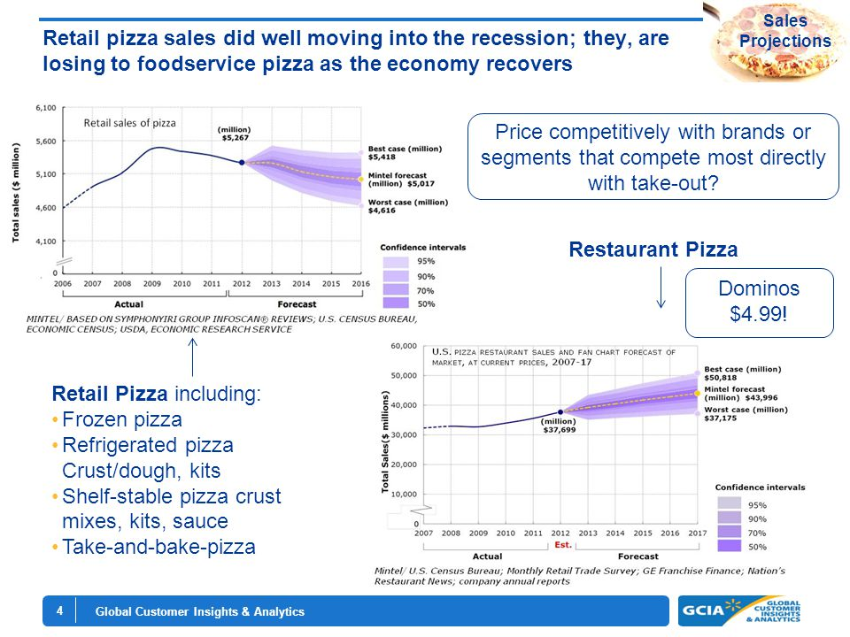 Global Customer Insights & Analytics 4 Retail pizza sales did well moving into the recession; they, are losing to foodservice pizza as the economy recovers Retail Pizza including: Frozen pizza Refrigerated pizza Crust/dough, kits Shelf-stable pizza crust mixes, kits, sauce Take-and-bake-pizza Restaurant Pizza Sales Projections Price competitively with brands or segments that compete most directly with take-out.