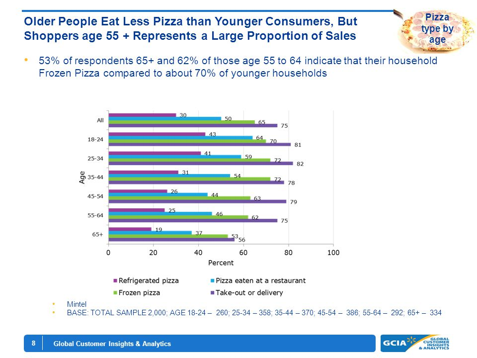 Global Customer Insights & Analytics 8 Older People Eat Less Pizza than Younger Consumers, But Shoppers age 55 + Represents a Large Proportion of Sales 53% of respondents 65+ and 62% of those age 55 to 64 indicate that their household Frozen Pizza compared to about 70% of younger households Mintel BASE: TOTAL SAMPLE 2,000; AGE 18-24 – 260; 25-34 – 358; 35-44 – 370; 45-54 – 386; 55-64 – 292; 65+ – 334 Pizza type by age