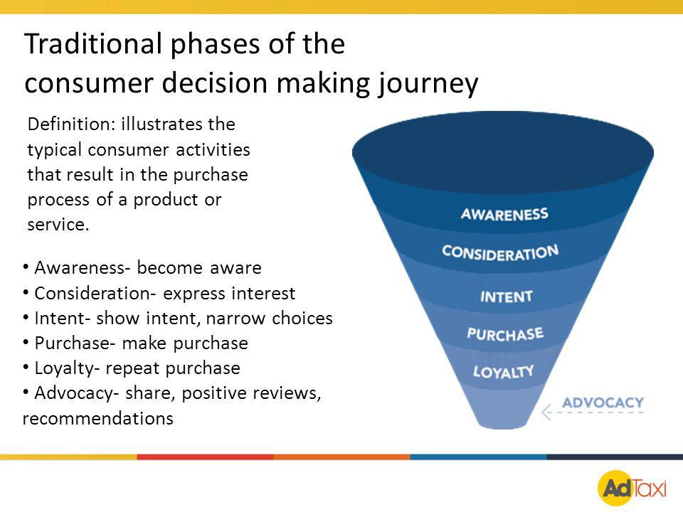 Definition: illustrates the typical consumer activities that result in the purchase process of a product or service. Awareness- become aware Considera
