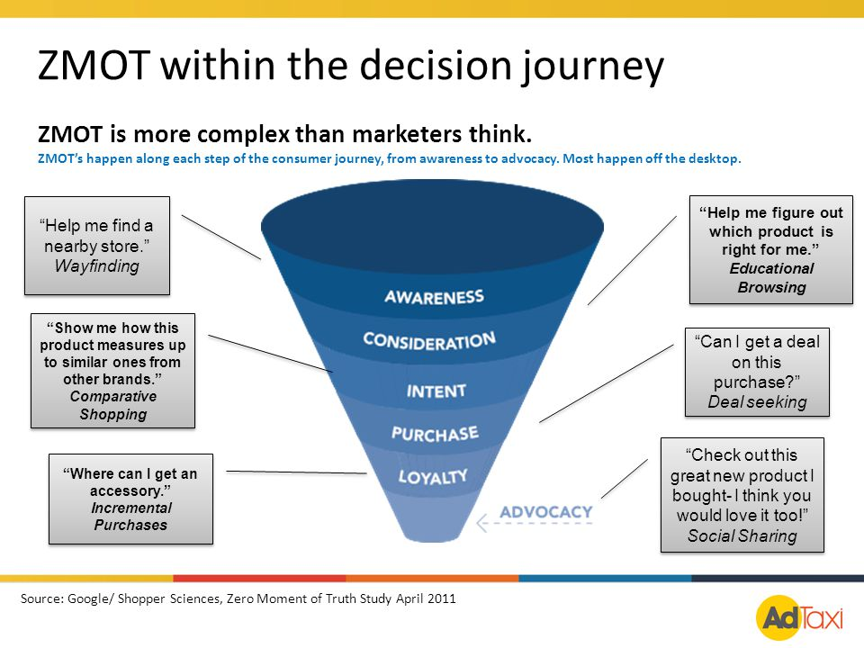 ZMOT is more complex than marketers think. ZMOT's happen along each step of the consumer journey, from awareness to advocacy. Most happen off the desk