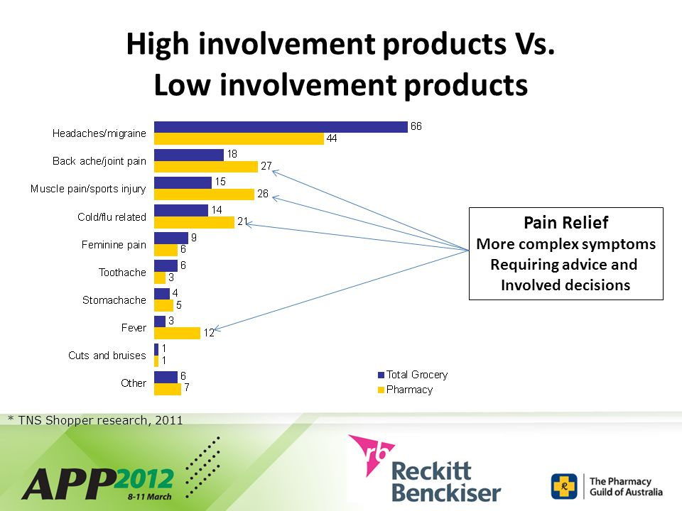 High involvement products Vs.