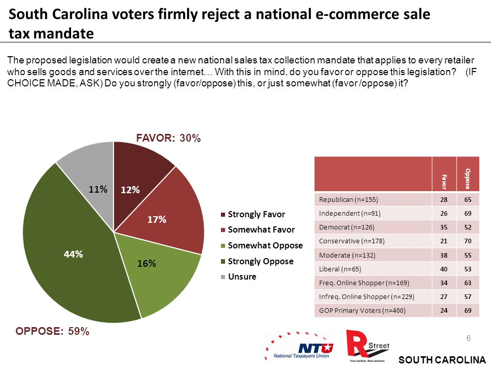 SOUTH CAROLINA 7 By a 16-point margin, South Carolina Voters want their elected officials to oppose increasing e-commerce sales taxes and national online sales tax mandates All other things being equal, which candidate would you support.