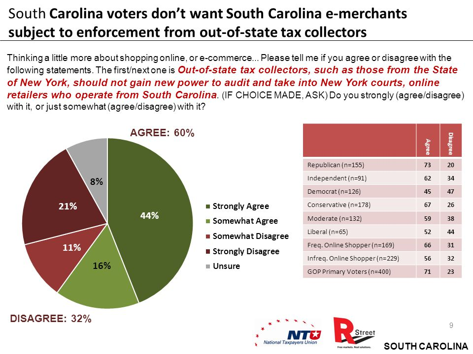 SOUTH CAROLINA 9 South Carolina voters don't want South Carolina e-merchants subject to enforcement from out-of-state tax collectors Thinking a little more about shopping online, or e-commerce...