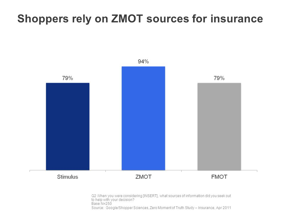 Shoppers rely on ZMOT sources for insurance Q2 When you were considering [INSERT], what sources of information did you seek out to help with your decision.