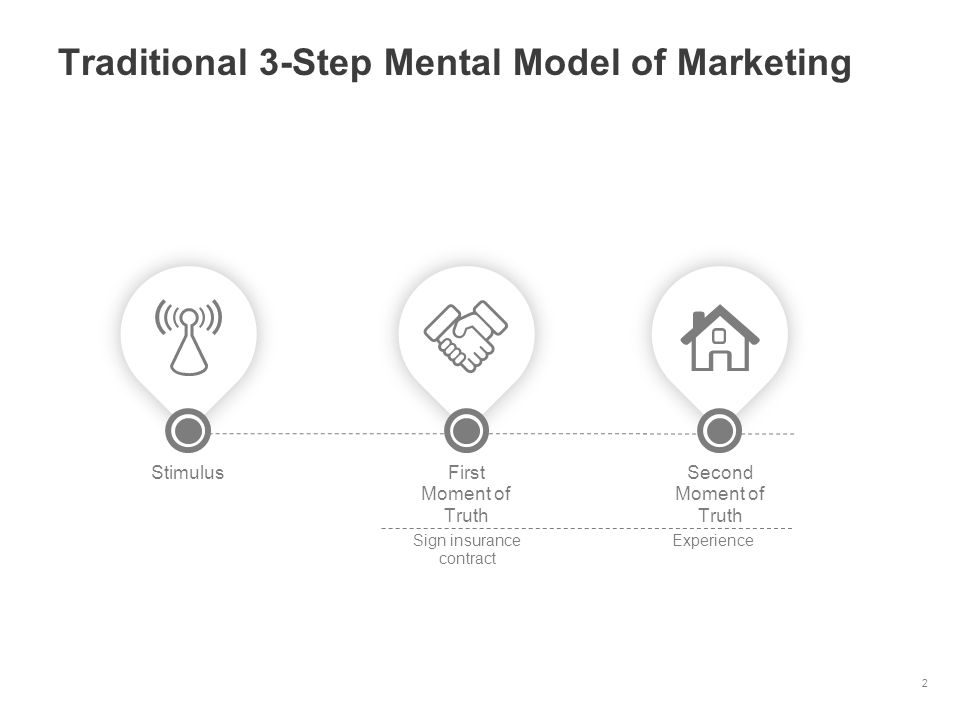 Traditional 3-Step Mental Model of Marketing 2 First Moment of Truth Second Moment of Truth Stimulus Sign insurance contract Experience