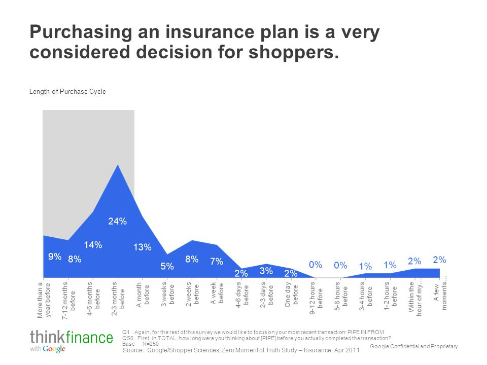 Google Confidential and Proprietary Purchasing an insurance plan is a very considered decision for shoppers.