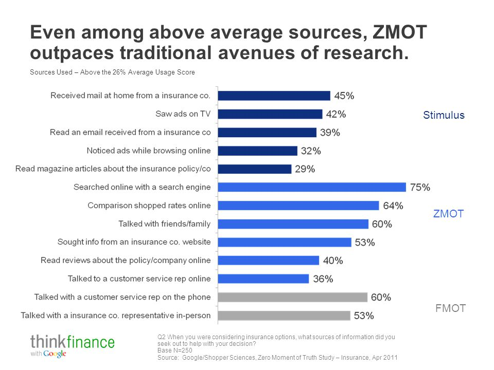 Even among above average sources, ZMOT outpaces traditional avenues of research. Q2 When you were considering insurance options, what sources of infor