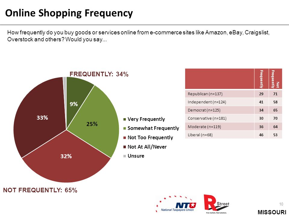 MISSOURI Online Shopping Frequency 10 How frequently do you buy goods or services online from e-commerce sites like Amazon, eBay, Craigslist, Overstock and others.