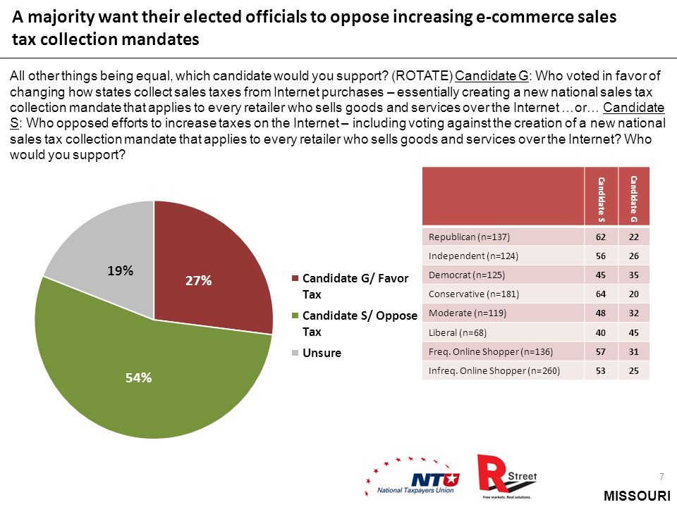 MISSOURI A majority want their elected officials to oppose increasing e-commerce sales tax collection mandates 7 All other things being equal, which c