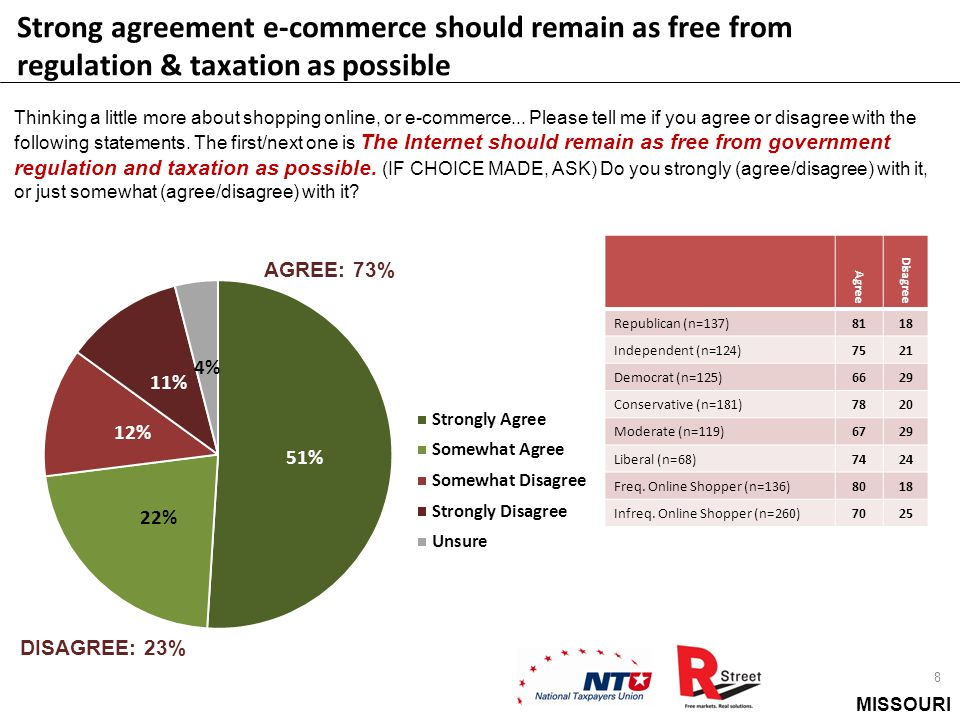 MISSOURI Strong agreement e-commerce should remain as free from regulation & taxation as possible 8 Thinking a little more about shopping online, or e-commerce...