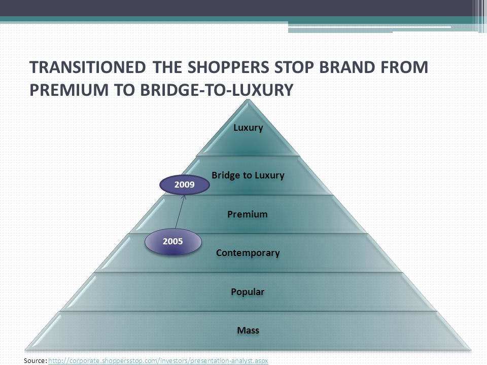 TRANSITIONED THE SHOPPERS STOP BRAND FROM PREMIUM TO BRIDGE-TO-LUXURY Luxury Bridge to Luxury Premium Contemporary Popular Mass 2005 2009 Source: http://corporate.shoppersstop.com/investors/presentation-analyst.aspxhttp://corporate.shoppersstop.com/investors/presentation-analyst.aspx
