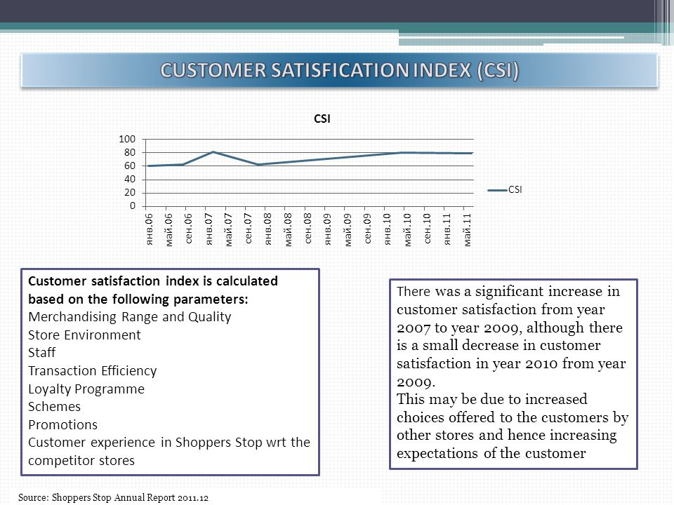 Customer satisfaction index is calculated based on the following parameters: Merchandising Range and Quality Store Environment Staff Transaction Efficiency Loyalty Programme Schemes Promotions Customer experience in Shoppers Stop wrt the competitor stores There was a significant increase in customer satisfaction from year 2007 to year 2009, although there is a small decrease in customer satisfaction in year 2010 from year 2009.