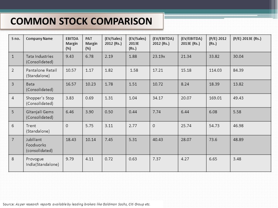 COMMON STOCK COMPARISON S no.Company NameEBITDA Margin (%) PAT Margin (%) (EV/Sales) 2012 (Rs.) (EV/Sales) 2013E (Rs.) (EV/EBITDA) 2012 (Rs.) (EV/EBITDA) 2013E (Rs.) (P/E) 2012 (Rs.) (P/E) 2013E (Rs.) 1Tata Industries (Consolidated) 9.436.782.191.8823.19x21.3433.8230.04 2Pantalone Retail (Standalone) 10.571.171.82 1.5817.2115.18114.0384.39 3Bata (Consolidated) 16.5710.231.781.5110.728.2418.3913.82 4Shopper s Stop (Consolidated) 3.830.691.311.0434.1720.07169.0149.43 5Gitanjali Gems (Consolidated) 6.463.900.500.447.746.446.085.58 6Trent (Standalone) 05.753.112.77025.7454.7346.98 7Jubiliant Foodworks (consolidated) 18.4310.147.455.3140.4328.0773.648.89 8Provogue India(Standalone) 9.794.110.720.637.374.276.653.48 Source: As per research reports available by leading brokers like Goldman Sachs, Citi Group etc.